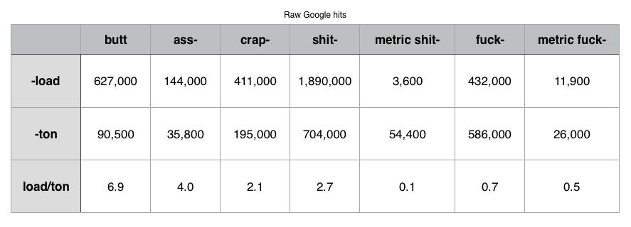 sweary-units-of-measurement